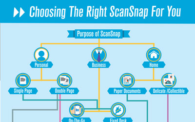Choosing The Right Scansnap